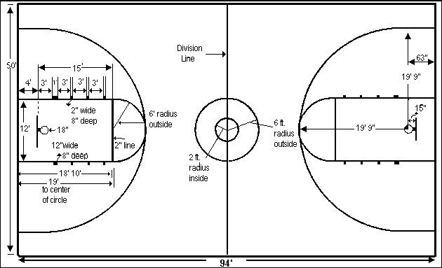 Basketball court dimensions hoop coach for Average basketball court size